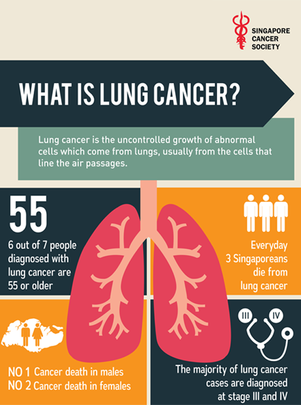 Lung Cancer Campaign